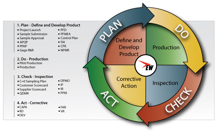 East West Manufacturing Quality System PDCA