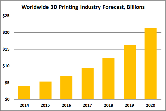 3d-printing-industry-growth_large.png