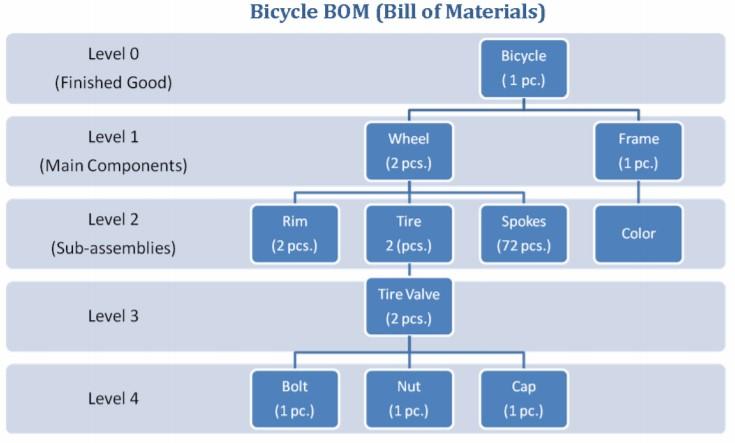 Bike BOM