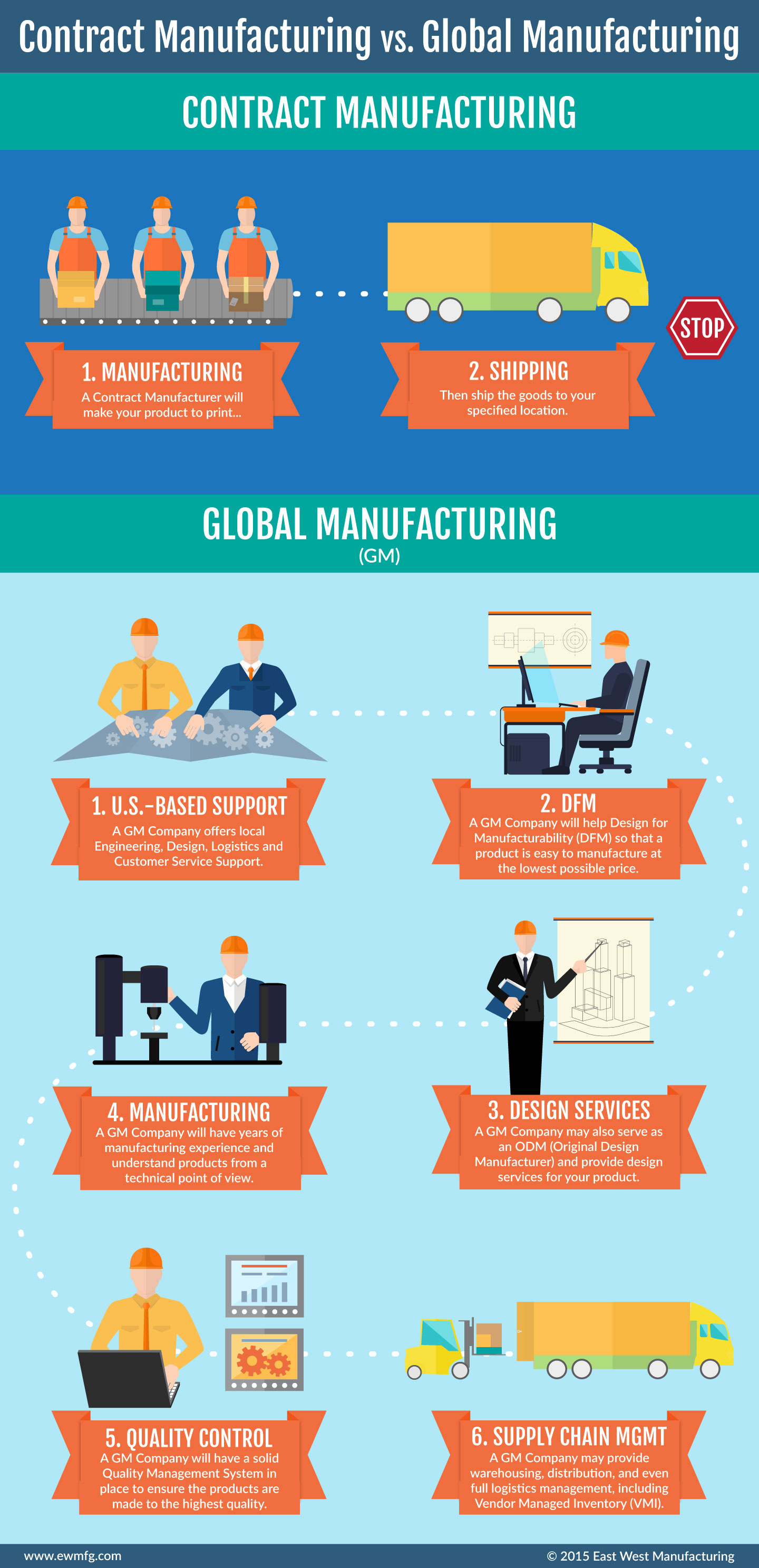 contract-manufacturing-vs.-global-manufacturing