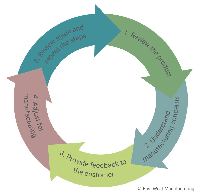 Circular-Engineering-Cycle-for-Blog.jpg