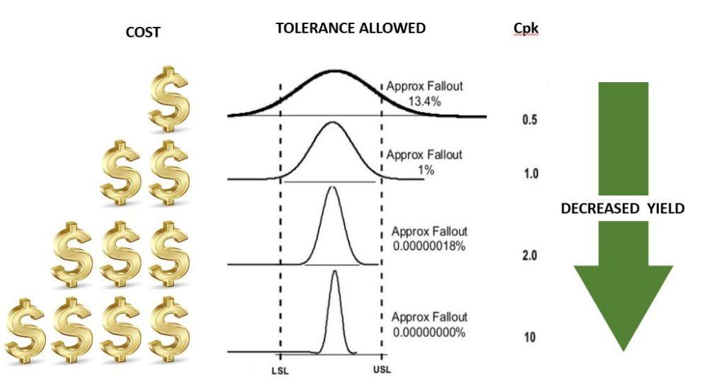 DFM-Tolerance-chart-East-West-Mfg