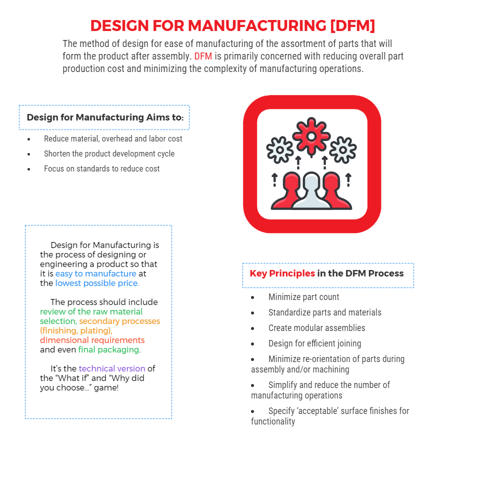 What you need to know about design for manufacturing chart for Product development and design for manufacturing