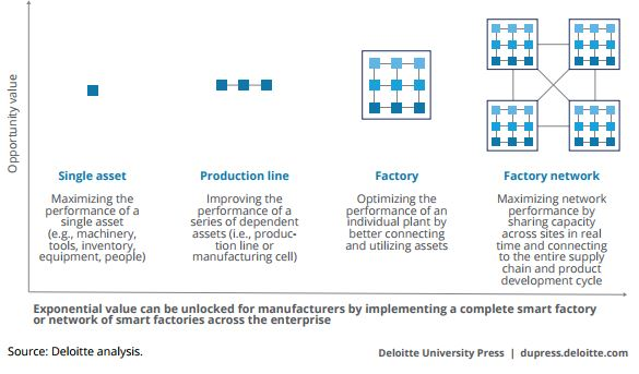 Deloitte-smart-factory-start-scale.jpg