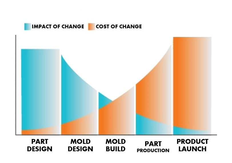 Design-for-manufacturing-chart-East-West-Mfg-1