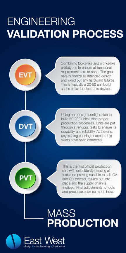 EVT DVT PVT Graphic-01