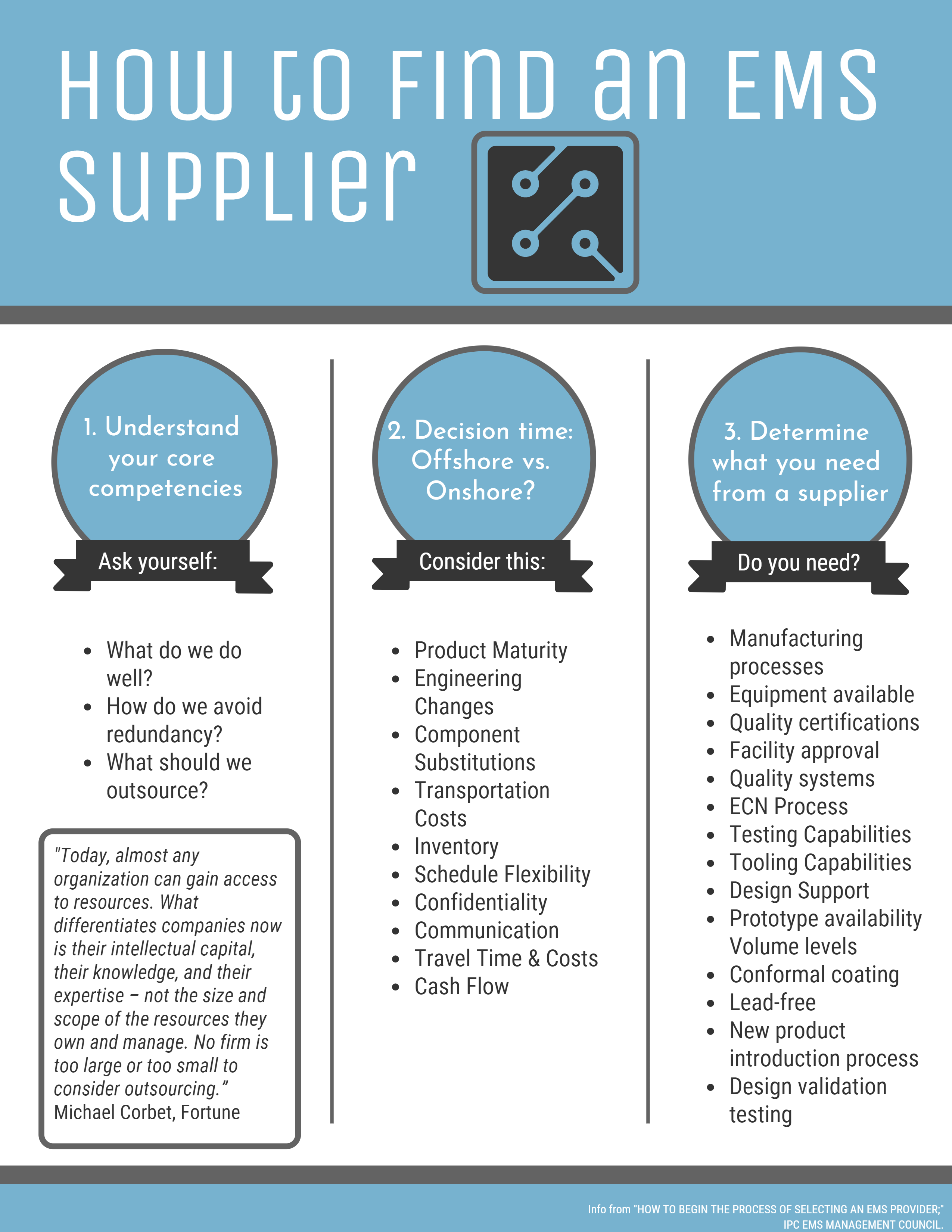 Finding-an-EMS-Supplier-East-West-MFG.png