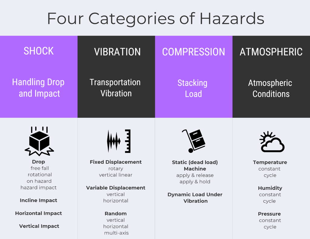 Four-Hazards-Packaging-Test-chart.png