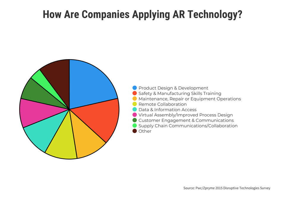 How-Are-Companies-Applying-AR-technology.png