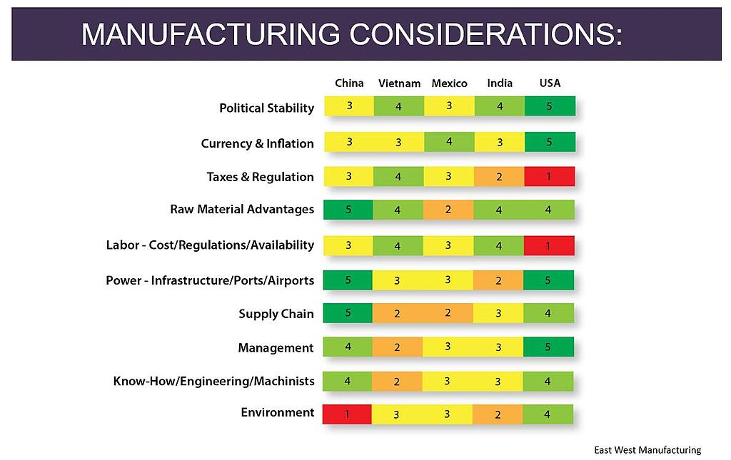 Manufacturing-considerations-East-West-Manufacturing-1.jpg