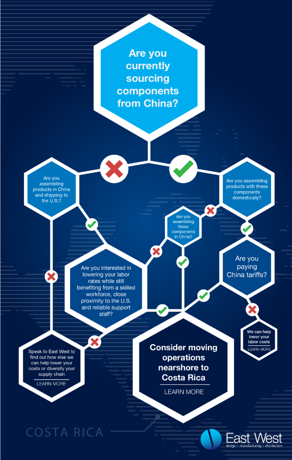Move Nearshore Flow Chart-01