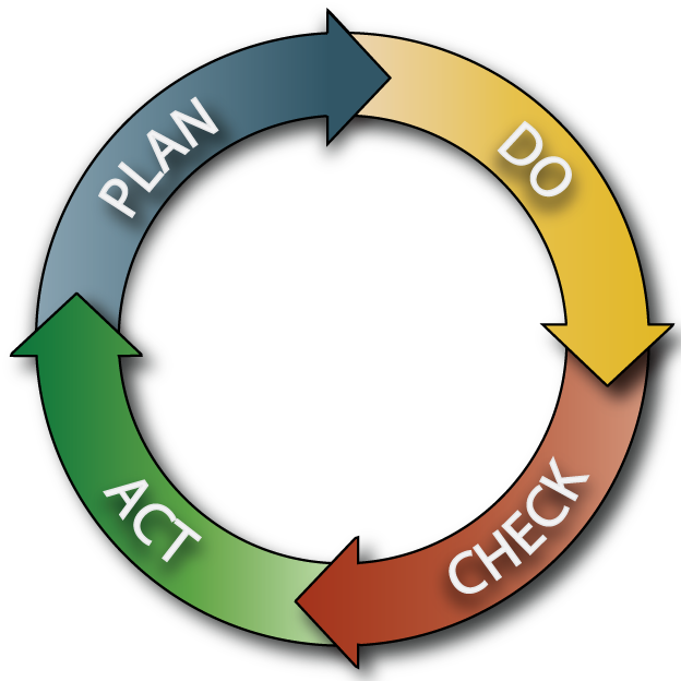 PDCA-Cycle-Only