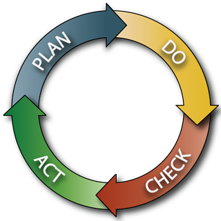 PDCA-Cycle-Only.png