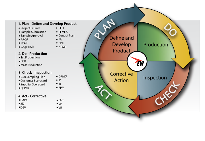 East-West-Manufacturing-PDCA-Cycle