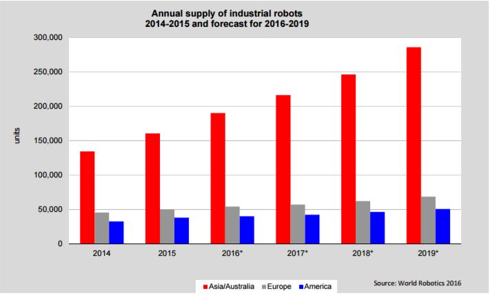 Robotics-Chart-IFR.png