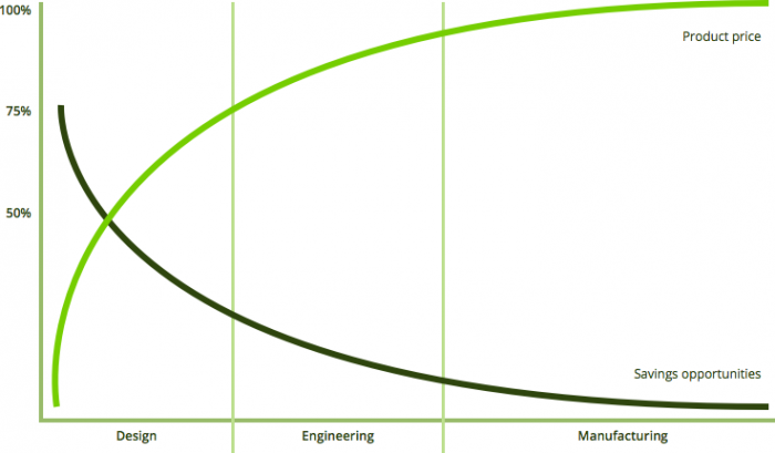 Savings-potential-in-different-product-lifecycle-phases-700x409.png