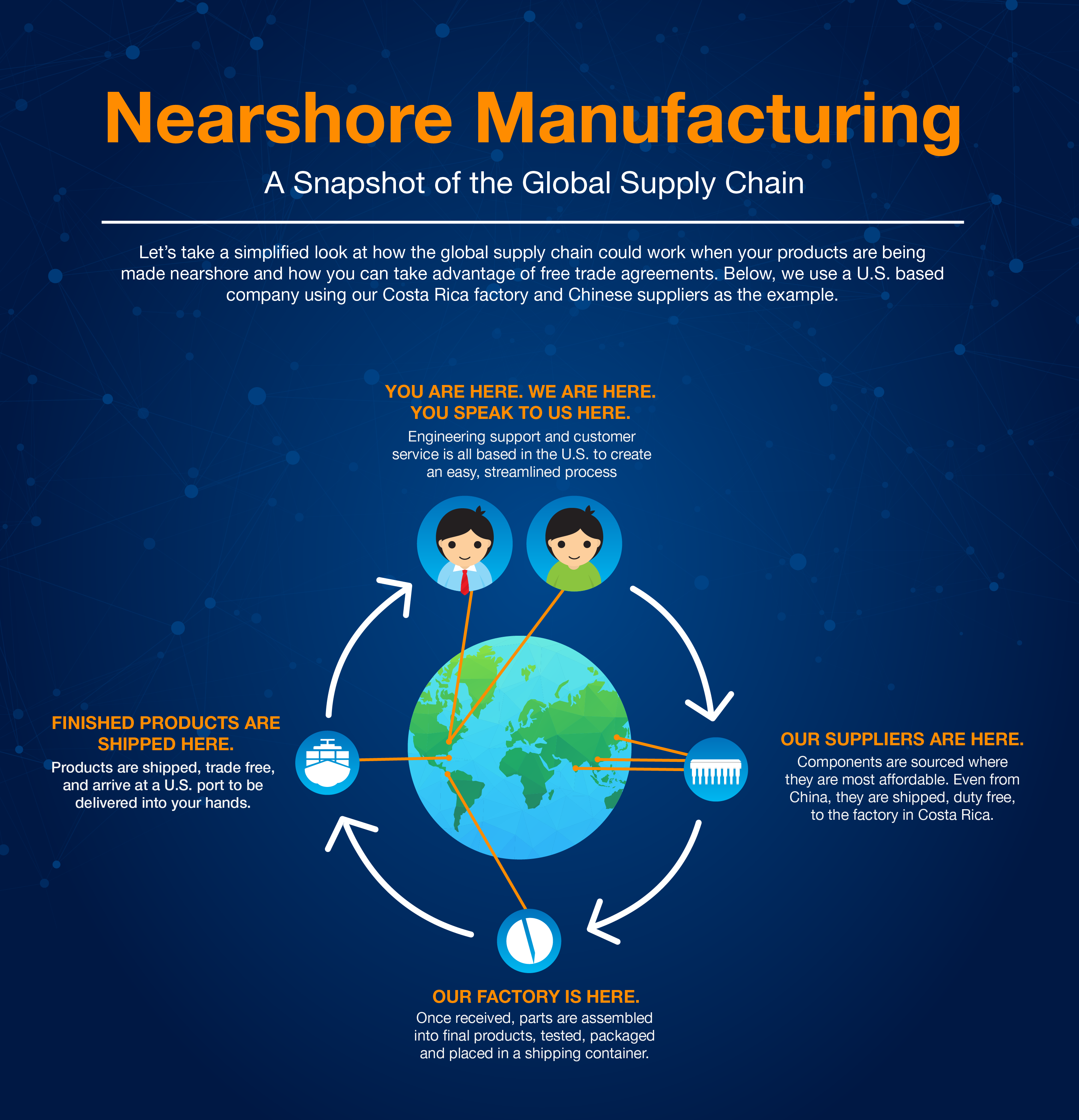 Simplified Global Supply Chain Graphic-01