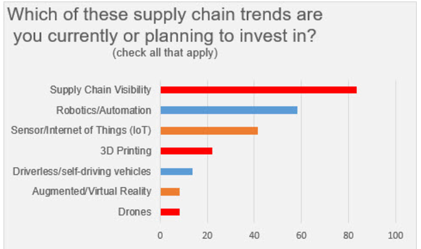 Supply-Chain-Tech-chart.png