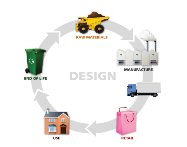 Sustainable design BPF.png