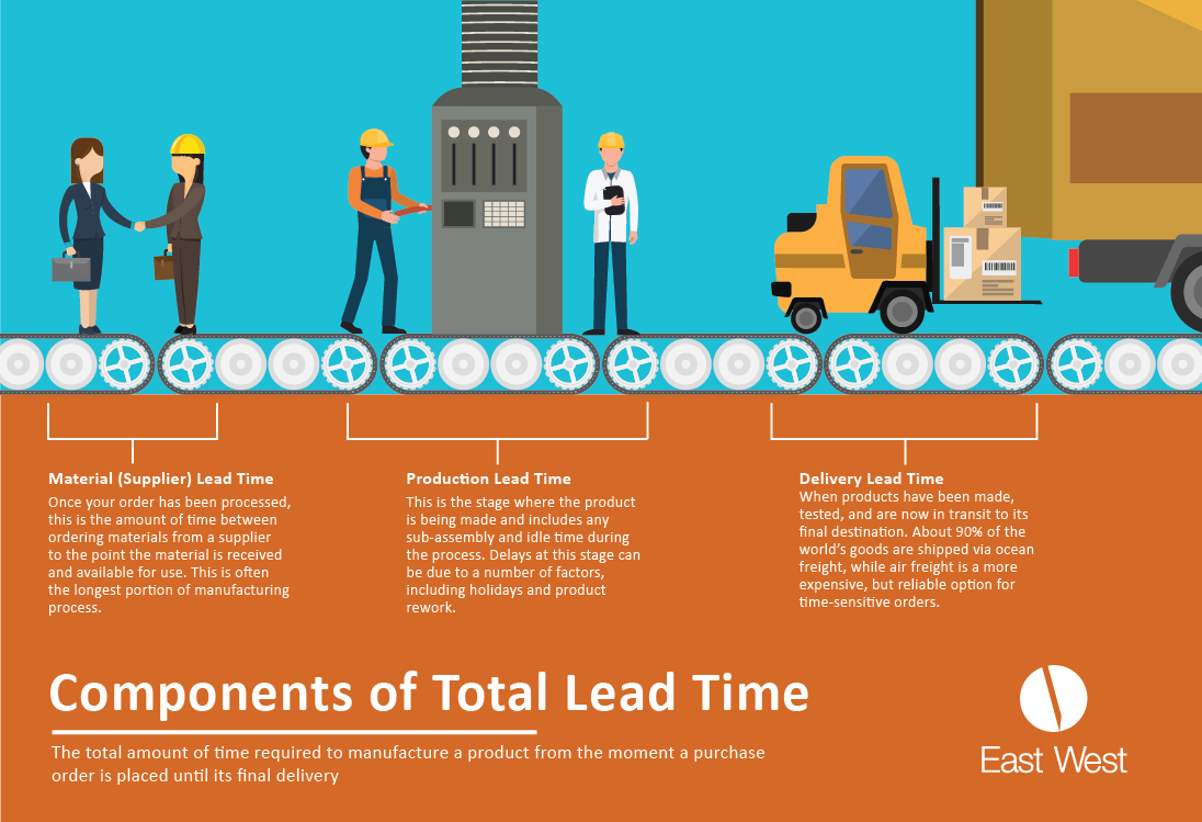 Total Lead Time Graphic-01