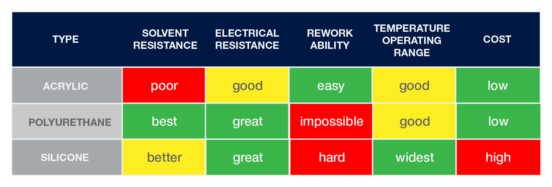 Types of Conformal Coating Chart-01