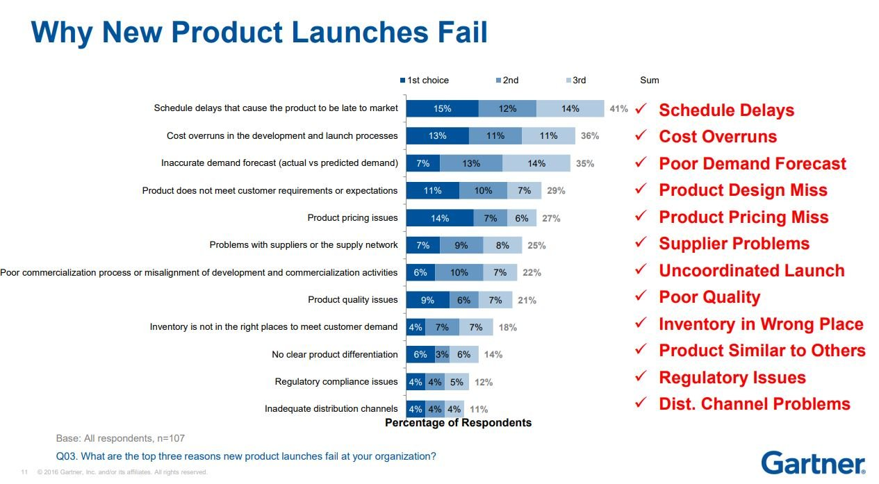Why-products-fail-NPI-checklist-East-West-Mfg