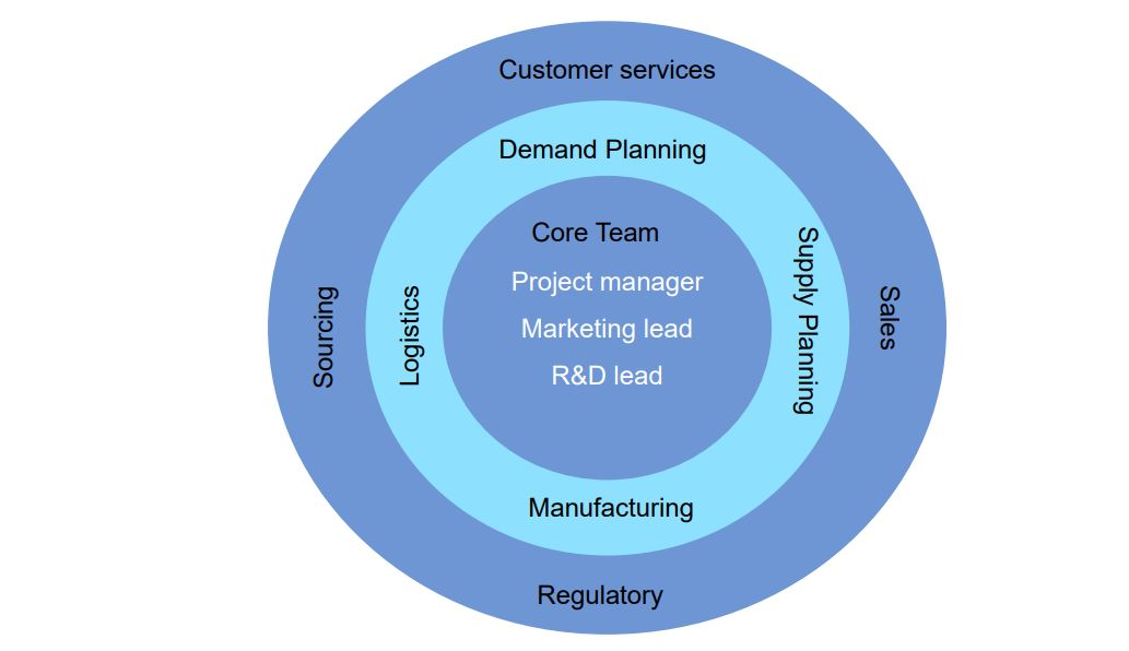 cross-functional-NPI-team-Gartner-East-West-Mfg