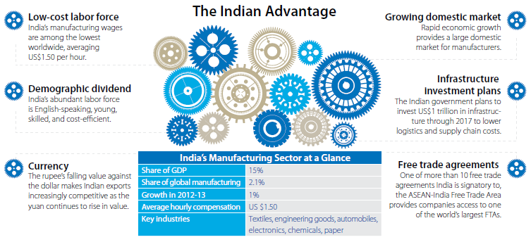 india-manufacturing-advantage