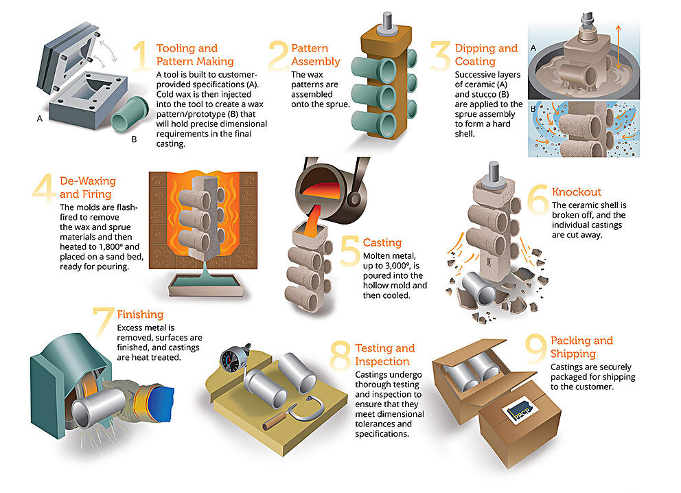 investment-casting-process-PPCP.jpg