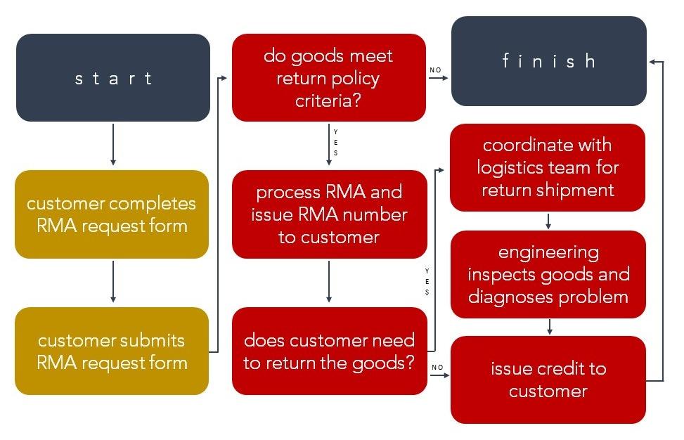 return-material-authorization-rma