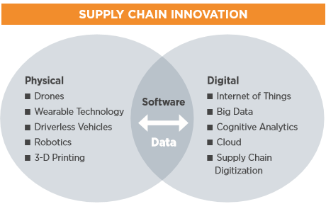 supply chain disruption.png